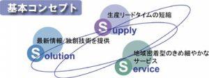 3S営業方針